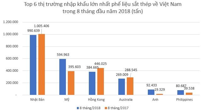 8 tháng đầu năm, nhập khẩu phế liệu sắt thép tăng mạnh